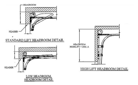 What Is Garage Door Headroom Does It, Minimum Ceiling Height For Garage Door