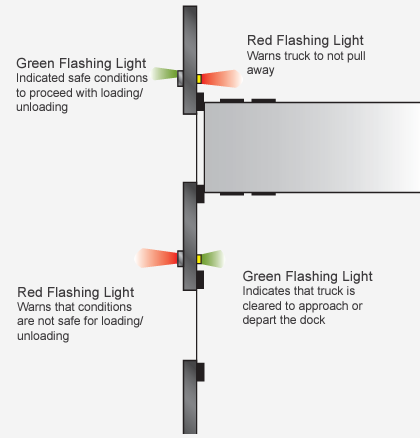 Loading Dock Light Communication System McGuire NJ Dock Safety Equipment