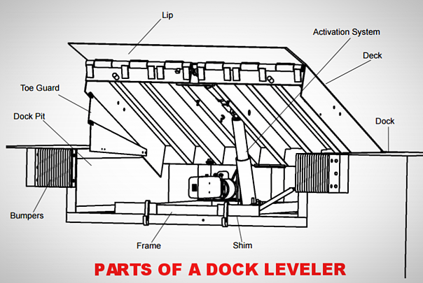 Hydraulic Dock Plate Parts : Quick guide what is a loading dock leveler
