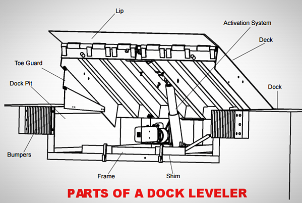 Parts of a Dock Leveler