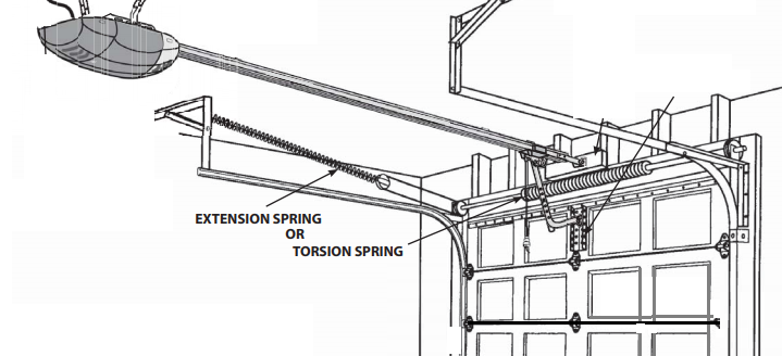 Overhead Doors Parts: Difference between Extension and Torsion Springs